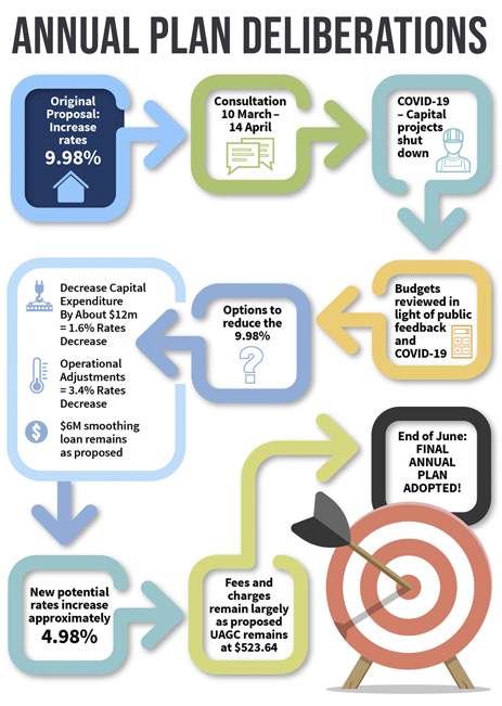Annual Plan Deliberations Infographic web version