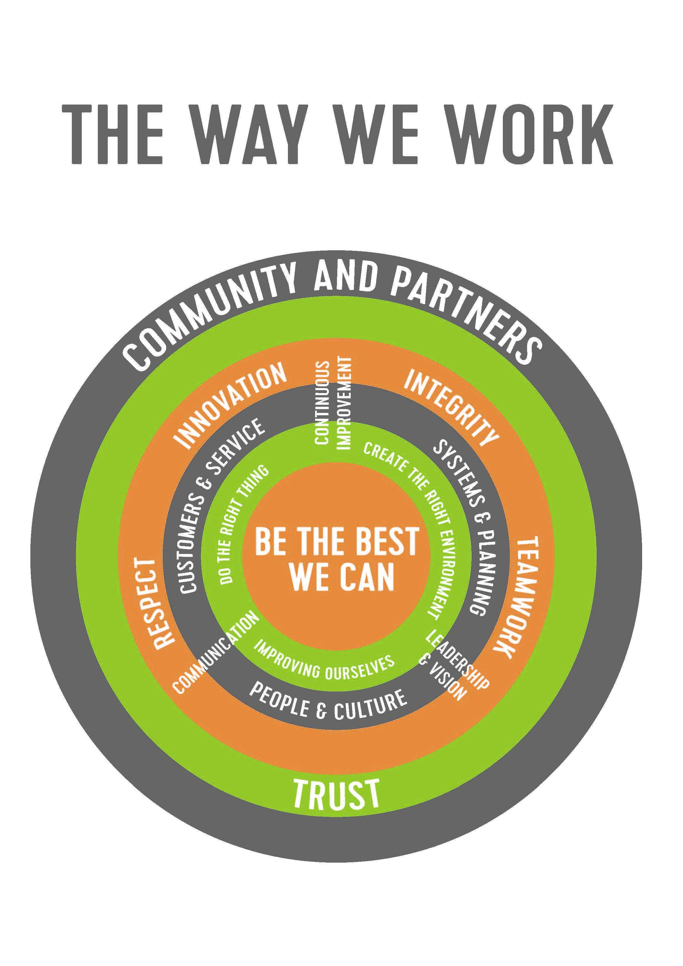 The Way We Work poster